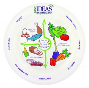 The Portion Perfection Plate reproduced with permission Great Ideas in Nutrition www.greatideas.net.au